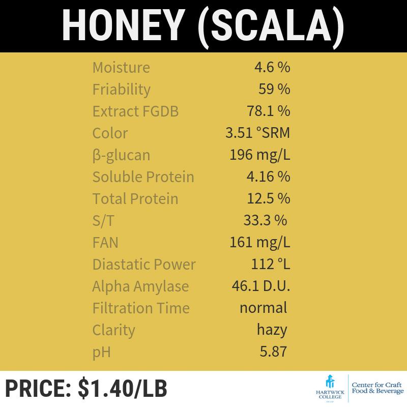 honey scala